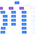 Ecommerce Sitemap Template | Moqups