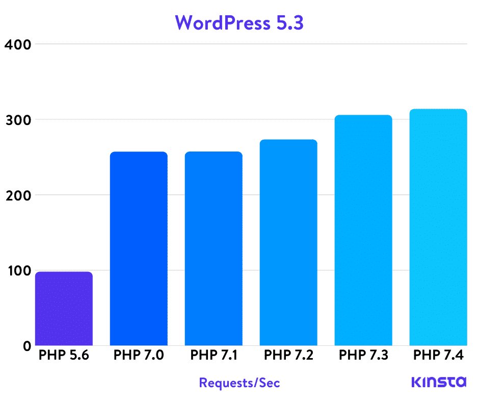 The Definitive PHP 5.6, 7.0, 7.1, 7.2, 7.3, and 7.4 Benchmarks (2020)