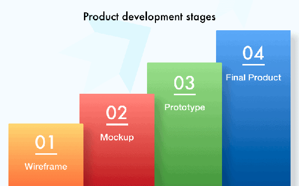 Product development stages. This applies to web design, and a website mockup is stage two.